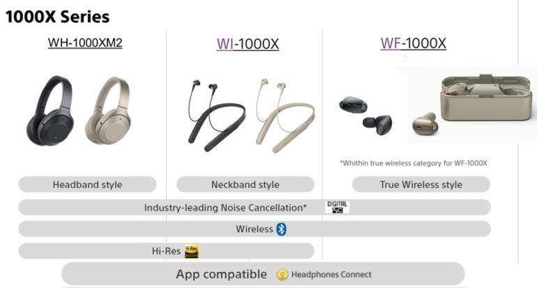 30ffd299a1b Võrdlus: Sony tuli sel sügisel välja kolme uue mürasummutavate  kõrvaklappide mudeliga.